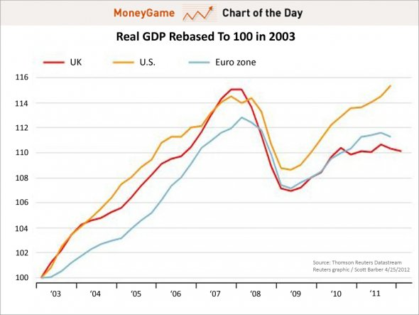 chart-of-the-day-real-gdp-rebased-to-100-in-2003-april-2012