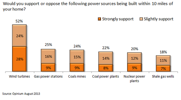 support for windfarms etc